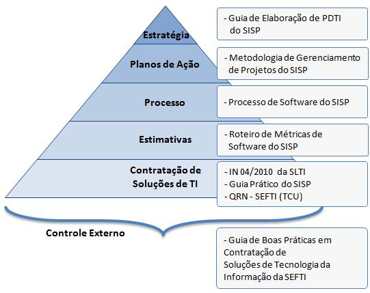 Contratação Pública de Soluções de Tecnologia da Informação